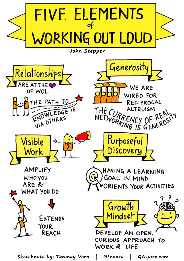 LOL+ – A Tool for #WOL(TM) Circle Alumni and Knowledge Workers
