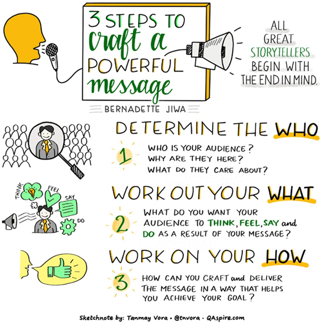 3 steps to craft a powerful message