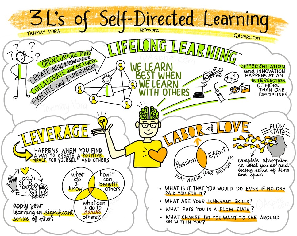 3L's of Self-Directed Learning: Insights from My TEDx Talk – QAspire by Tanmay Vora
